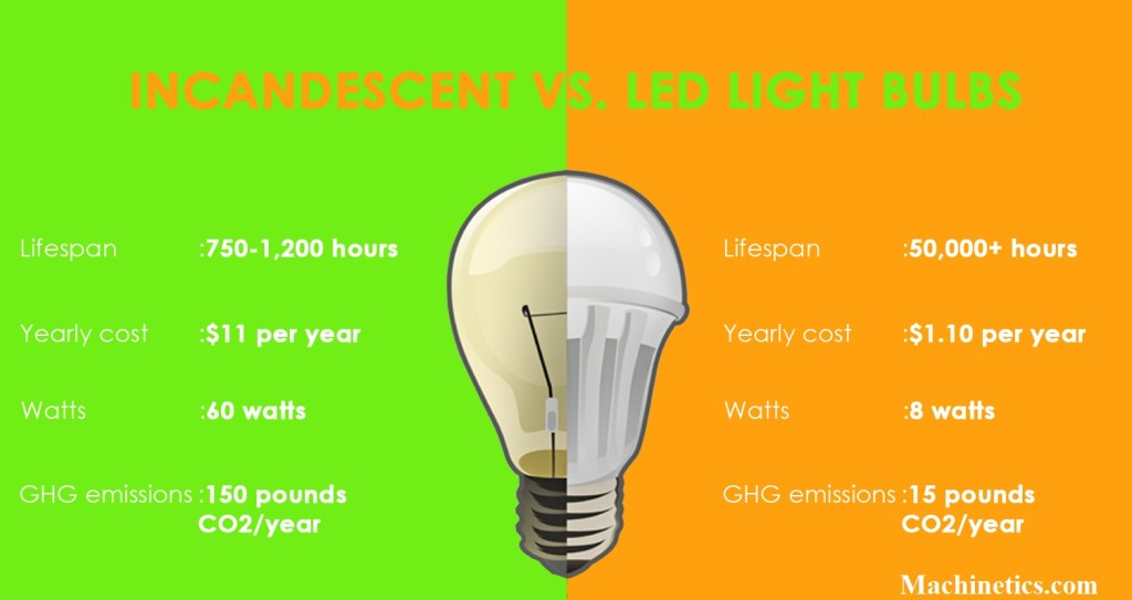 Super Efficient LED Light Bulbs
